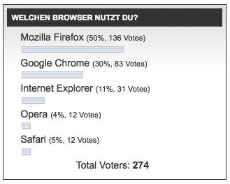 Umfrage-ergebnis-Welchen-Browser-nutzt-du